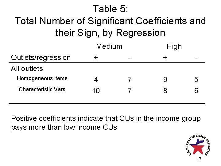 Table 5: Total Number of Significant Coefficients and their Sign, by Regression Medium +
