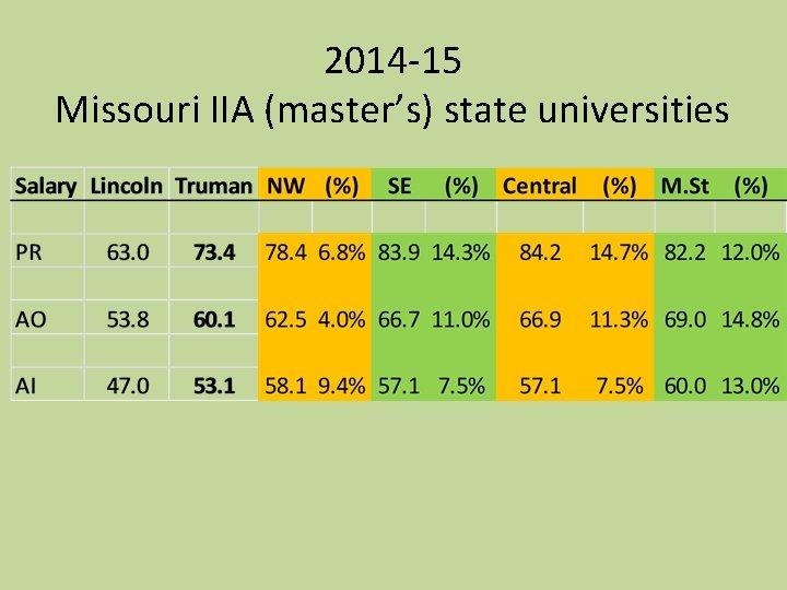2014 -15 Missouri IIA (master's) state universities