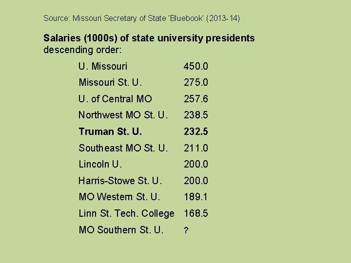 Source: Missouri Secretary of State 'Bluebook' (2013 -14) Salaries (1000 s) of state university