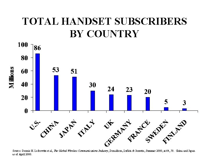 TOTAL HANDSET SUBSCRIBERS BY COUNTRY Source: Dennis H. Leibowitz et al, The Global Wireless