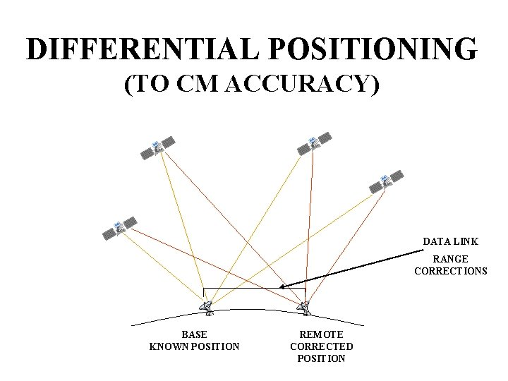 DIFFERENTIAL POSITIONING (TO CM ACCURACY) DATA LINK RANGE CORRECTIONS BASE KNOWN POSITION REMOTE CORRECTED