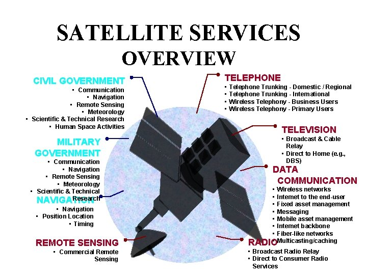 SATELLITE SERVICES OVERVIEW CIVIL GOVERNMENT • Communication • Navigation • Remote Sensing • Meteorology