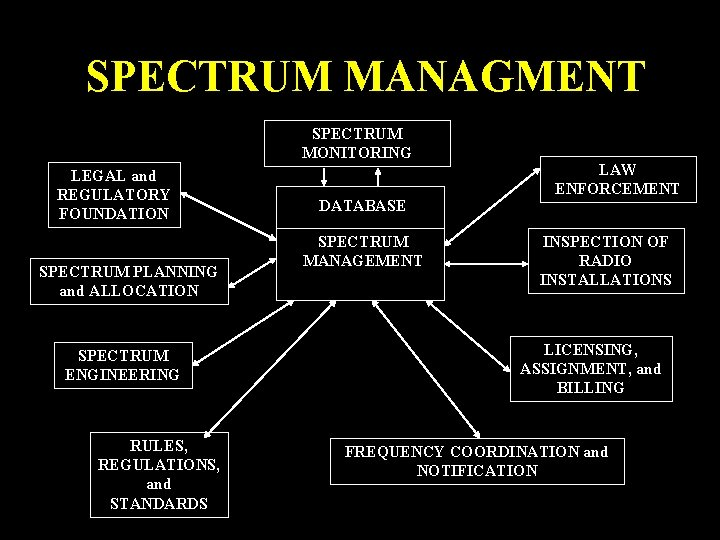 SPECTRUM MANAGMENT SPECTRUM MONITORING LEGAL and REGULATORY FOUNDATION SPECTRUM PLANNING and ALLOCATION SPECTRUM ENGINEERING