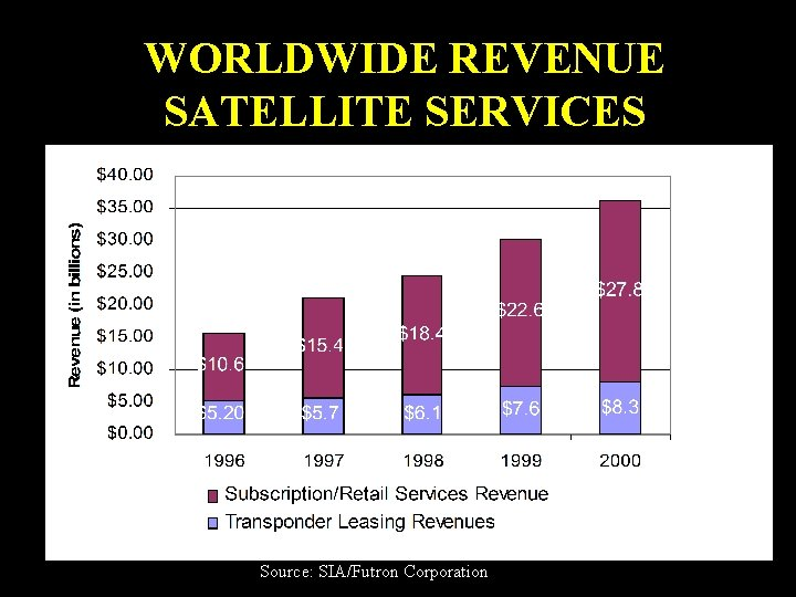 WORLDWIDE REVENUE SATELLITE SERVICES Source: SIA/Futron Corporation