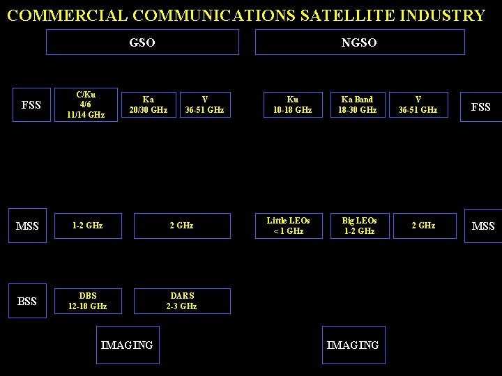 COMMERCIAL COMMUNICATIONS SATELLITE INDUSTRY GSO NGSO FSS C/Ku 4/6 11/14 GHz MSS 1 -2