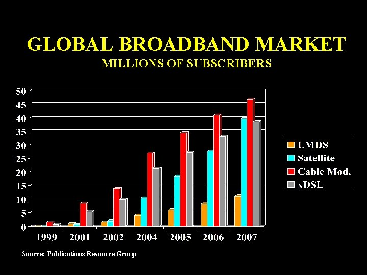 GLOBAL BROADBAND MARKET MILLIONS OF SUBSCRIBERS Source: Publications Resource Group