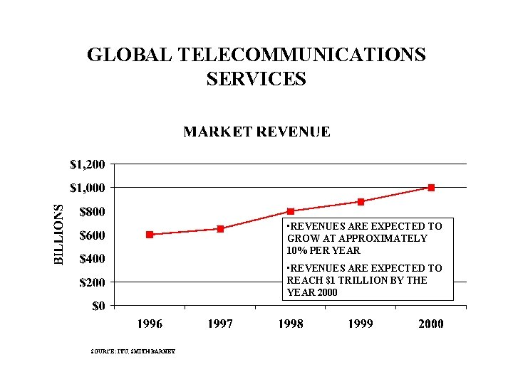 GLOBAL TELECOMMUNICATIONS SERVICES • REVENUES ARE EXPECTED TO GROW AT APPROXIMATELY 10% PER YEAR