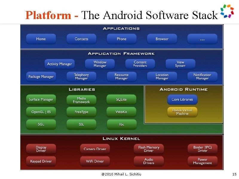 Platform - The Android Software Stack @2010 Mihail L. Sichitiu 15