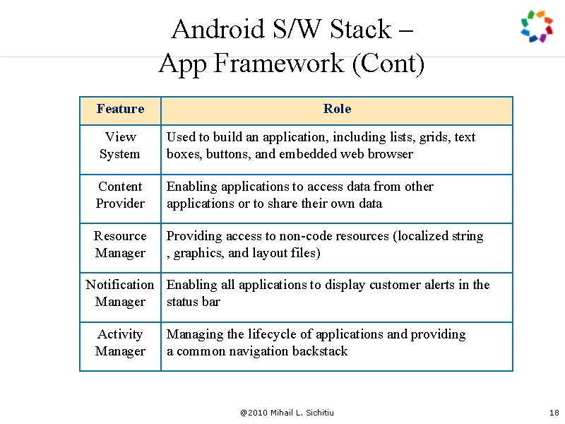Android S/W Stack – App Framework (Cont) Feature Role View System Used to build
