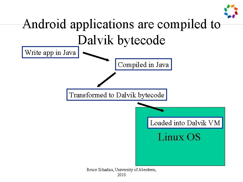 Android applications are compiled to Dalvik bytecode Write app in Java Compiled in Java