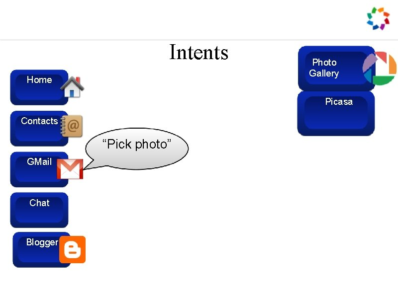 """Intents Home Photo Gallery Picasa Contacts """"Pick photo"""" GMail Chat Blogger"""