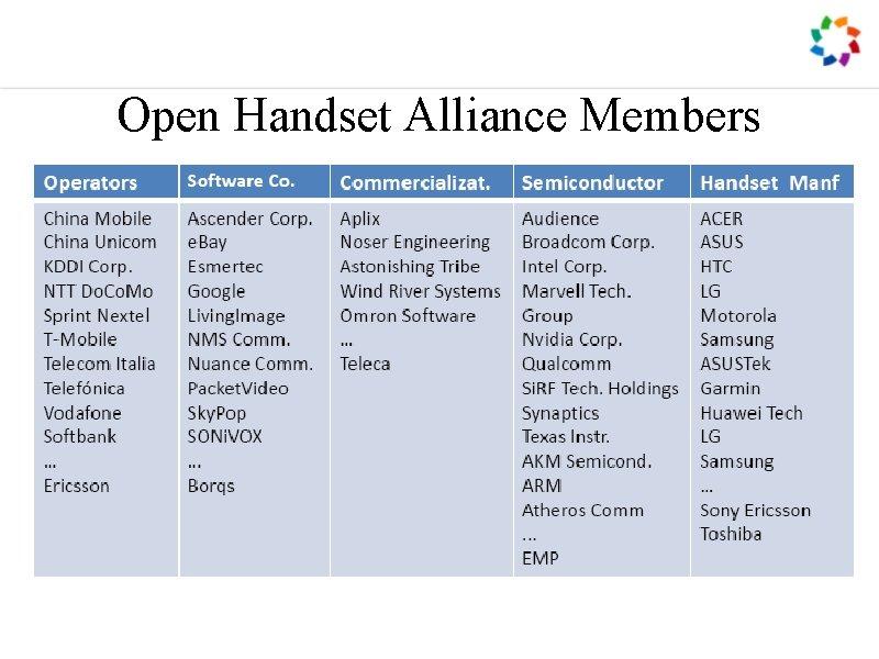 Open Handset Alliance Members