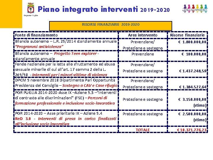 Piano integrato interventi 2019 -2020 RISORSE FINANZIARIE 2019 -2020 Fonte di finanziamento Bilancio autonomo