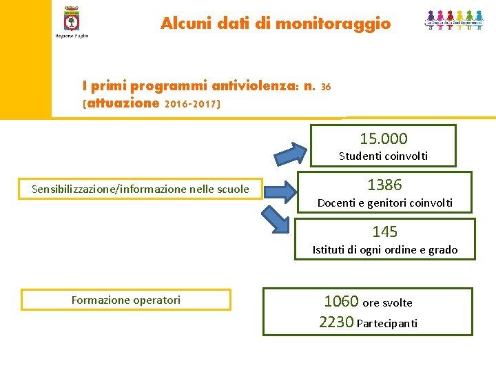 Alcuni dati di monitoraggio I primi programmi antiviolenza: n. 36 (attuazione 2016 -2017) 15.