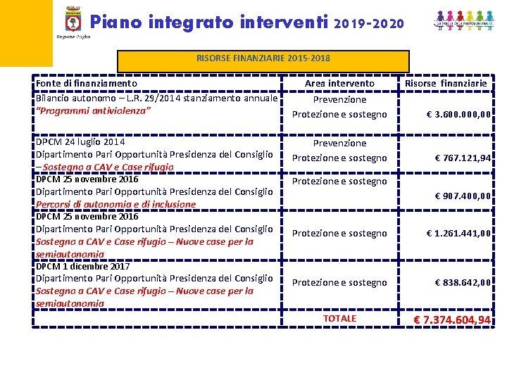 Piano integrato interventi 2019 -2020 RISORSE FINANZIARIE 2015 -2018 Fonte di finanziamento Bilancio autonomo