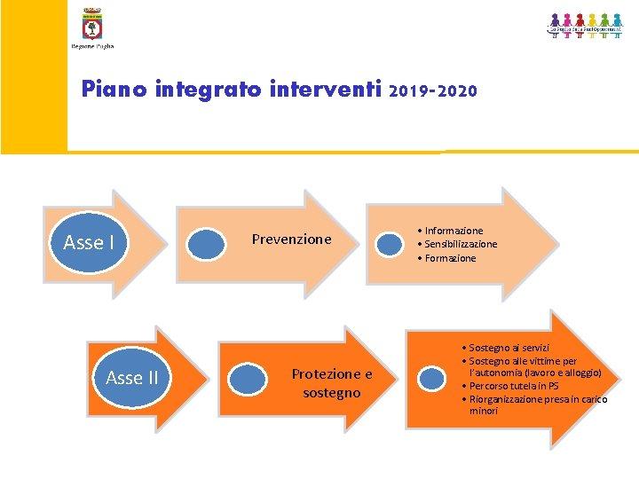 Piano integrato interventi 2019 -2020 Asse II Prevenzione Protezione e sostegno • Informazione •