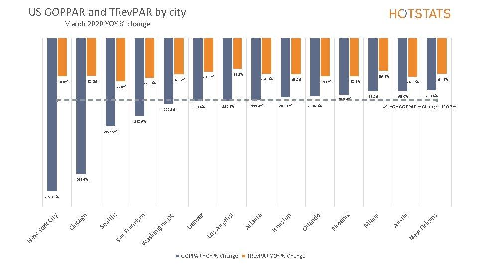 US GOPPAR and TRev. PAR by city March 2020 YOY % change -68. 2%