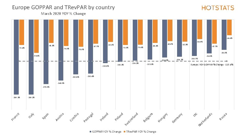 Europe GOPPAR and TRev. PAR by country March 2020 YOY % Change -44. 4%