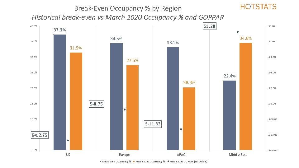 Break-Even Occupancy % by Region Historical break-even vs March 2020 Occupancy % and GOPPAR