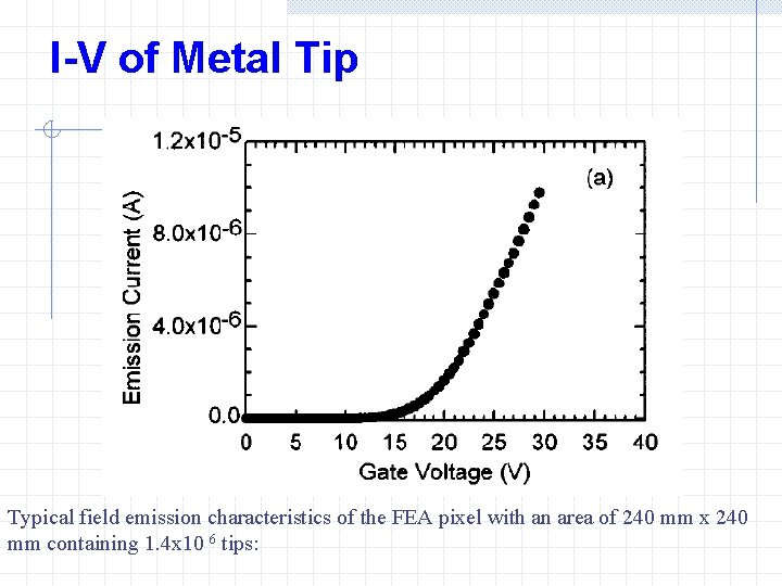 I-V of Metal Tip Typical field emission characteristics of the FEA pixel with an