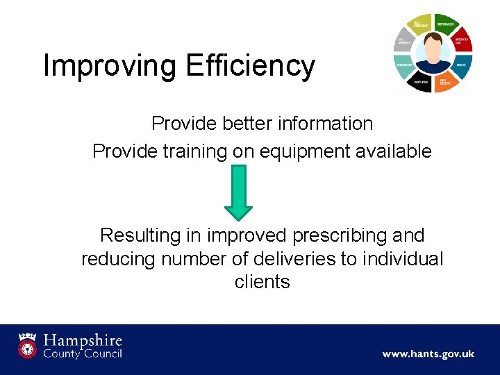 Improving Efficiency Provide better information Provide training on equipment available Resulting in improved prescribing