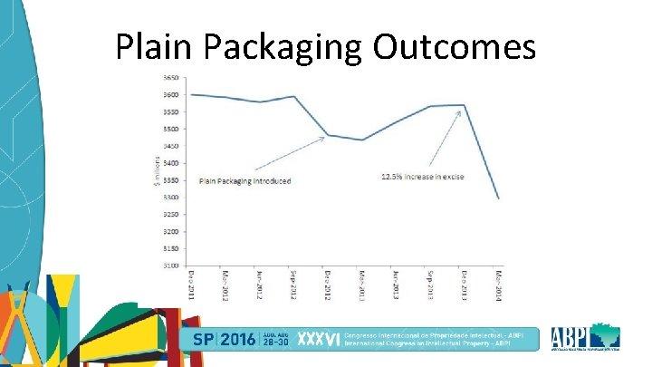 Plain Packaging Outcomes