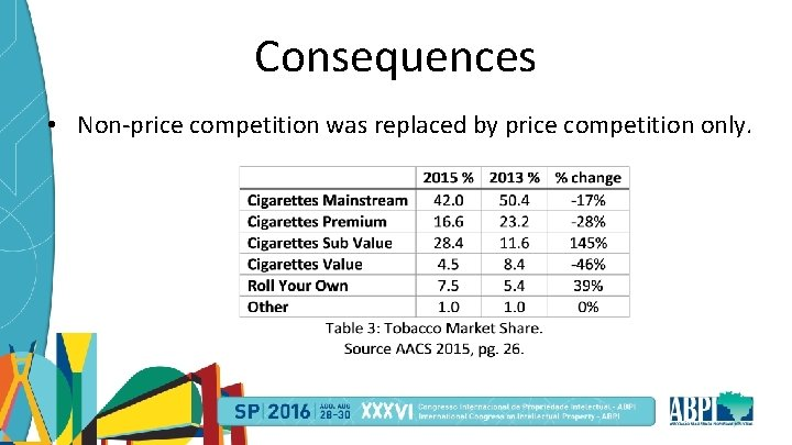 Consequences • Non-price competition was replaced by price competition only.