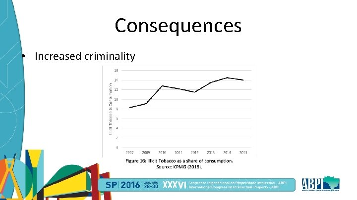 Consequences • Increased criminality