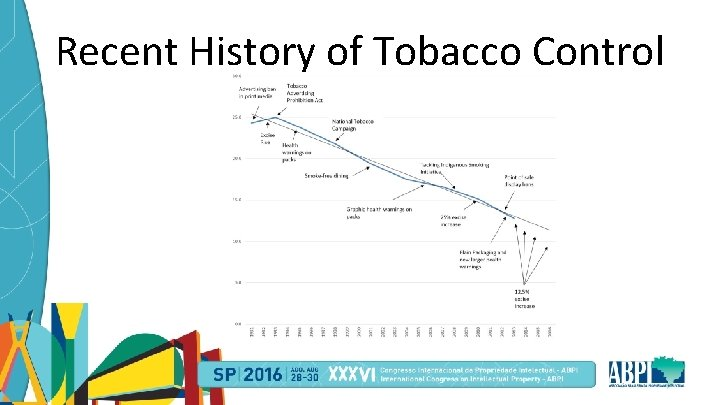 Recent History of Tobacco Control