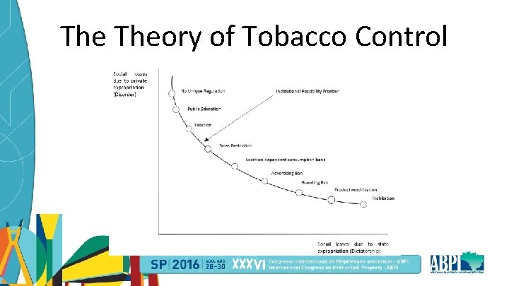 The Theory of Tobacco Control