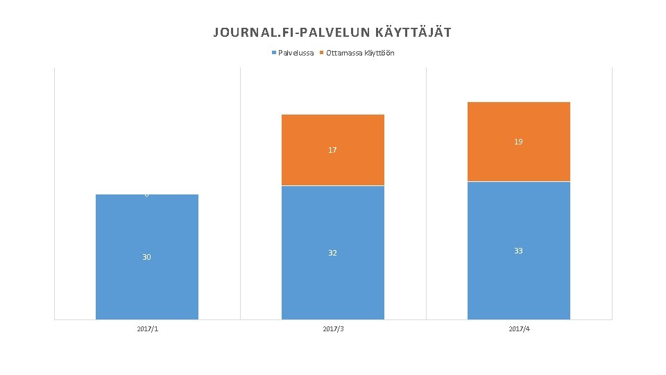 JOURNAL. FI-PALVELUN KÄYTTÄJÄT Palvelussa Ottamassa käyttöön 17 19 0 30 2017/1 32 33 2017/4