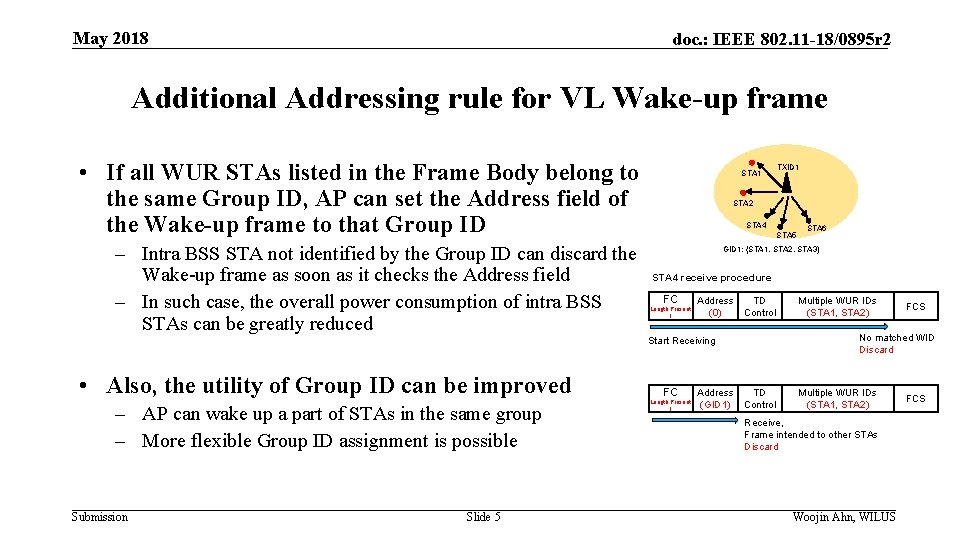 May 2018 doc. : IEEE 802. 11 -18/0895 r 2 Additional Addressing rule for