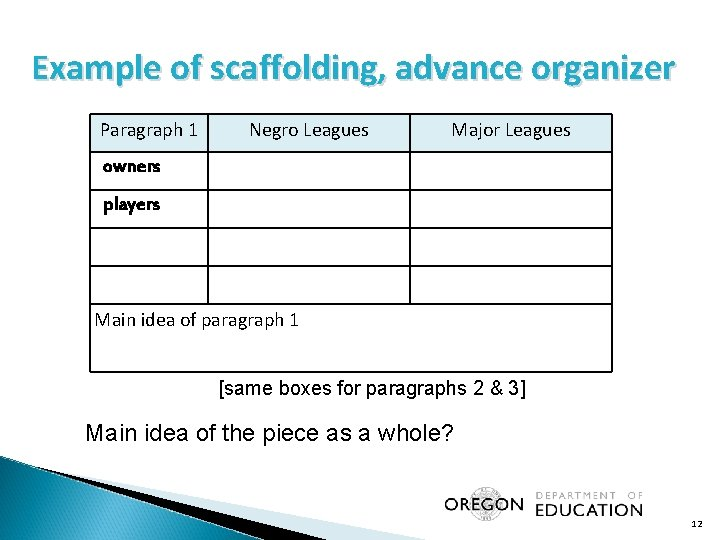 Example of scaffolding, advance organizer Paragraph 1 Negro Leagues Major Leagues owners players Main