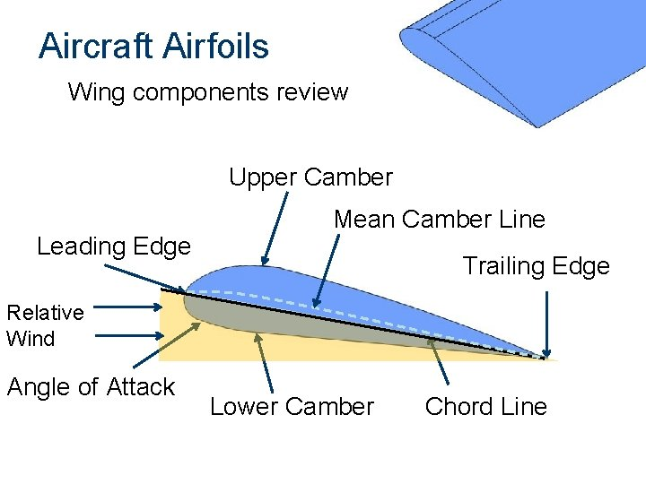 Aircraft Airfoils Wing components review Upper Camber Leading Edge Mean Camber Line Trailing Edge