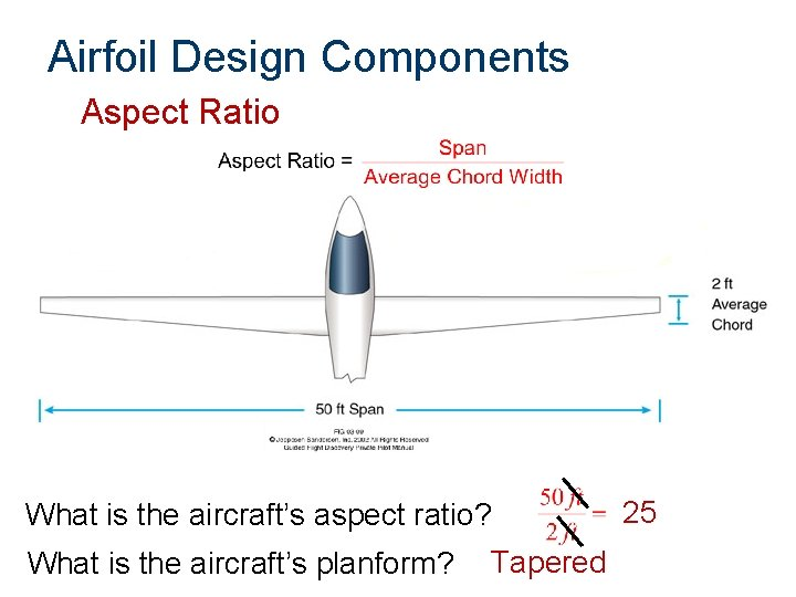 Airfoil Design Components Aspect Ratio What is the aircraft's aspect ratio? What is the