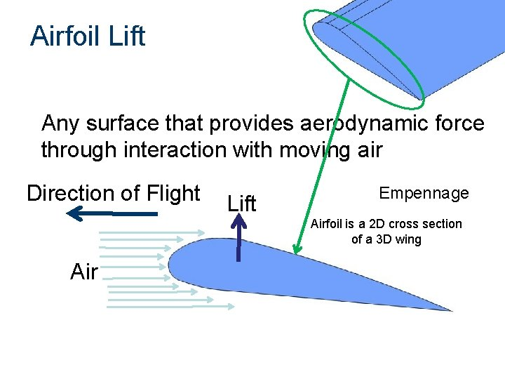 Airfoil Lift Any surface that provides aerodynamic force through interaction with moving air Direction