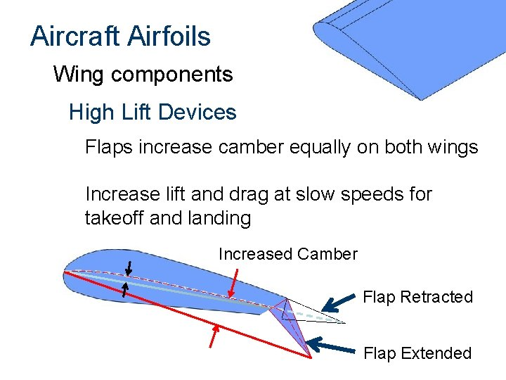 Aircraft Airfoils Wing components High Lift Devices Flaps increase camber equally on both wings