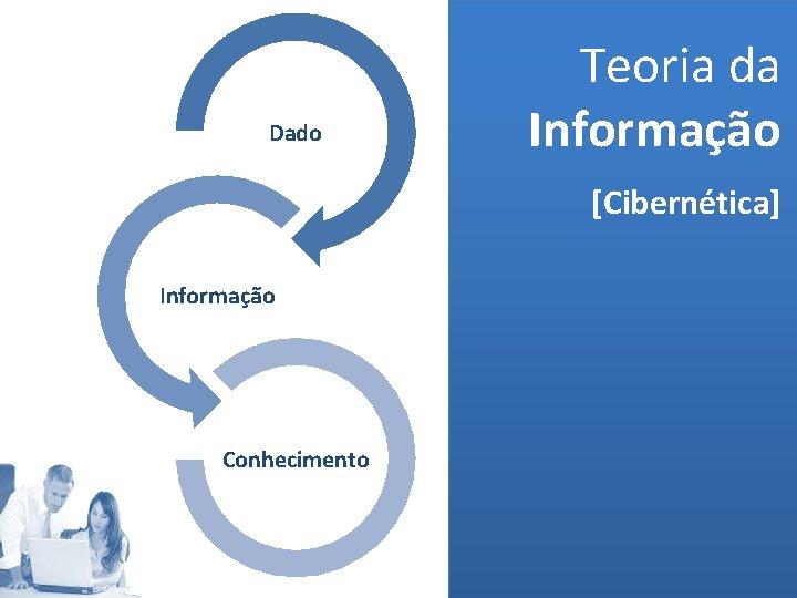 Dado Teoria da Informação [Cibernética] Informação Conhecimento (MELO, 2006)