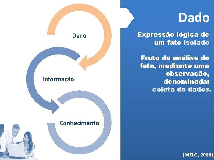 Dado Informação Expressão lógica de um fato isolado Fruto da análise do fato, mediante