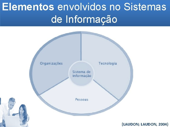 Elementos envolvidos no Sistemas de Informação (LAUDON; LAUDON, 2004)