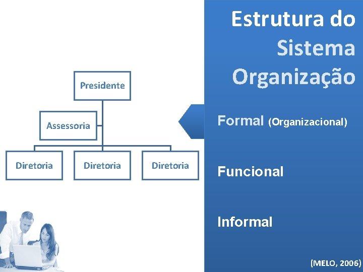 Estrutura do Sistema Organização Presidente Formal (Organizacional) Assessoria Diretoria Funcional Informal (MELO, 2006)