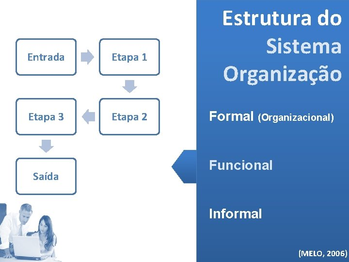 Entrada Etapa 1 Etapa 3 Etapa 2 Saída Estrutura do Sistema Organização Formal (Organizacional)