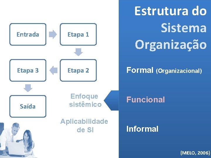 Estrutura do Sistema Organização Entrada Etapa 1 Etapa 3 Etapa 2 Formal (Organizacional) Enfoque
