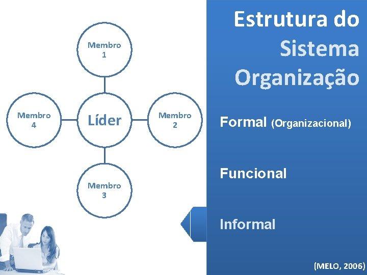 Estrutura do Sistema Organização Membro 1 Membro 4 Líder Membro 3 Membro 2 Formal