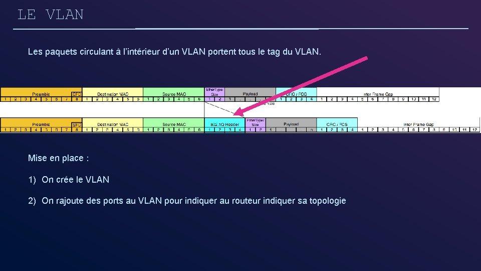 LE VLAN Les paquets circulant à l'intérieur d'un VLAN portent tous le tag du