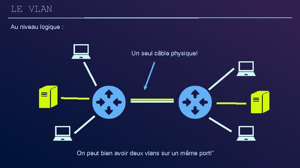 LE VLAN Au niveau logique : Un seul câble physique! On peut bien avoir