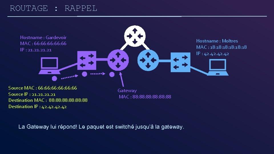 ROUTAGE : RAPPEL Hostname : Gardevoir MAC : 66: 66: 66 IP : 21.