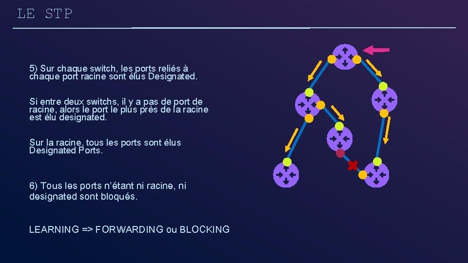 LE STP 5) Sur chaque switch, les ports reliés à chaque port racine sont