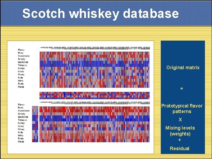 Scotch whiskey database Original matrix = Prototypical flavor patterns X Mixing levels (weights) +