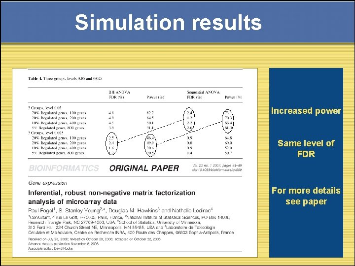 Simulation results Increased power Same level of FDR For more details see paper